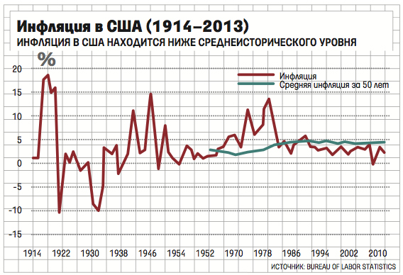 инфляция в сша в 20 веке полярных станций Антарктиде