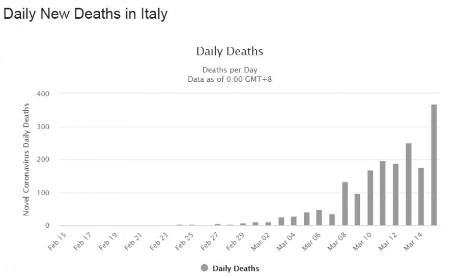italy death
