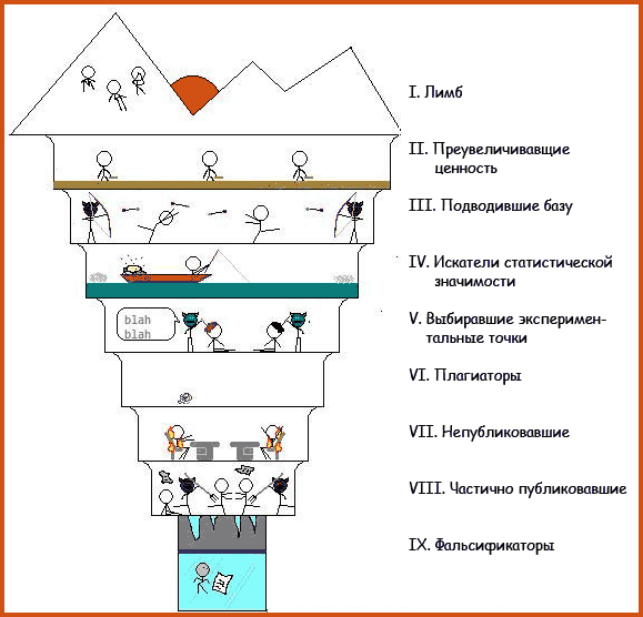 Схематическое изображение девяти кругов научного ада