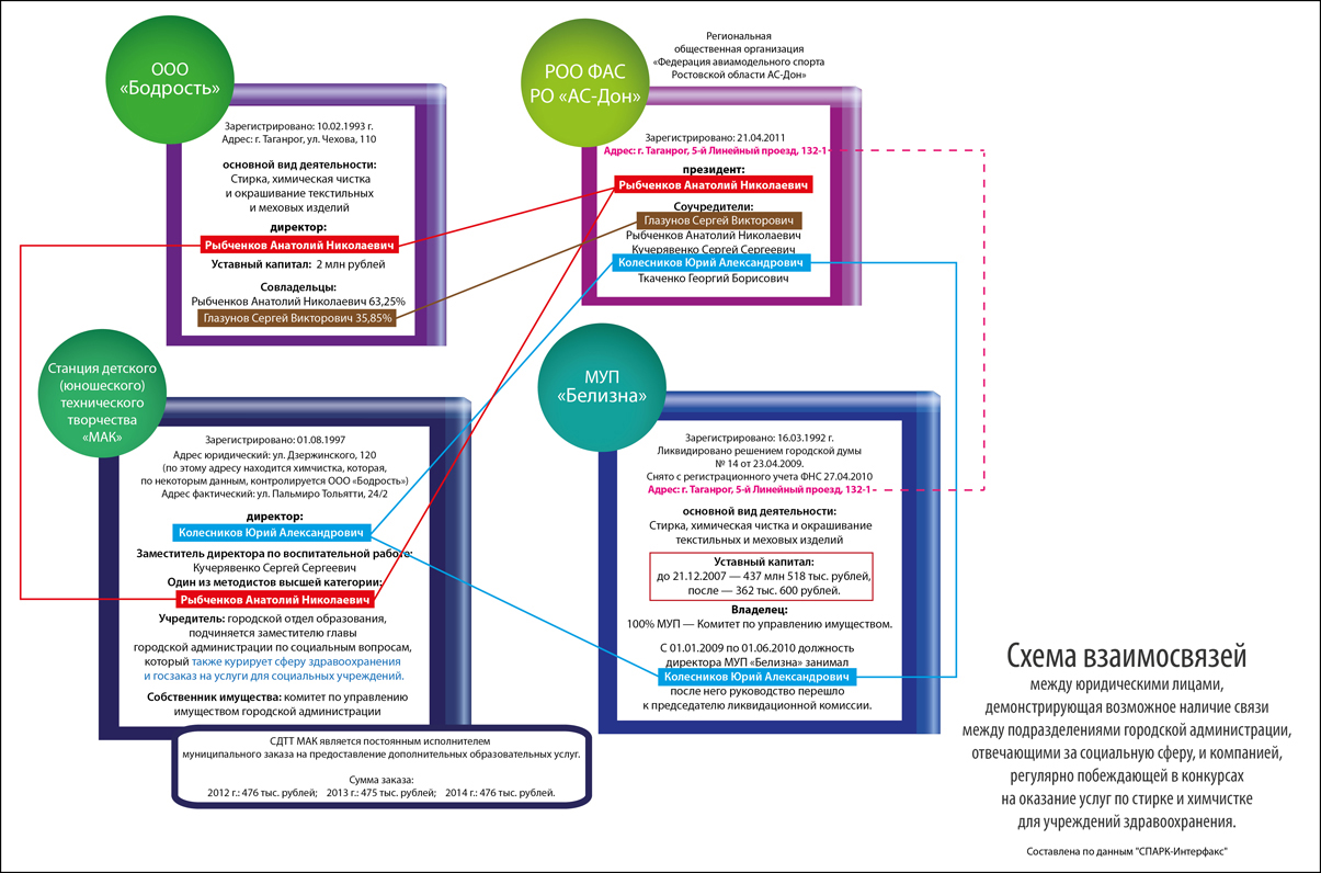 Схема работы на откатах