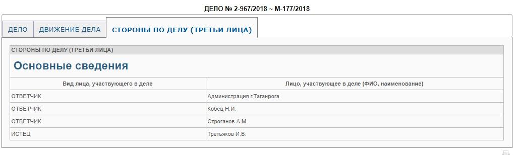 Таганрог городская дума администрация комиссия по этике ёрш таганрог Игорь Третьяков Николай Кобец Алексей Строганов