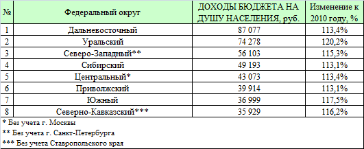 Доходы на душу населения консолидированных бюджетов федеральных округов России 2011 год