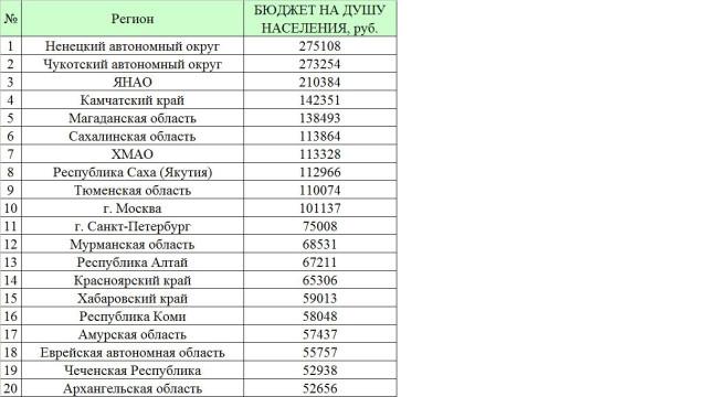 Рейтинг регионов России по величине Безвозмездных поступления в бюджеты федеральных округов на душу населения