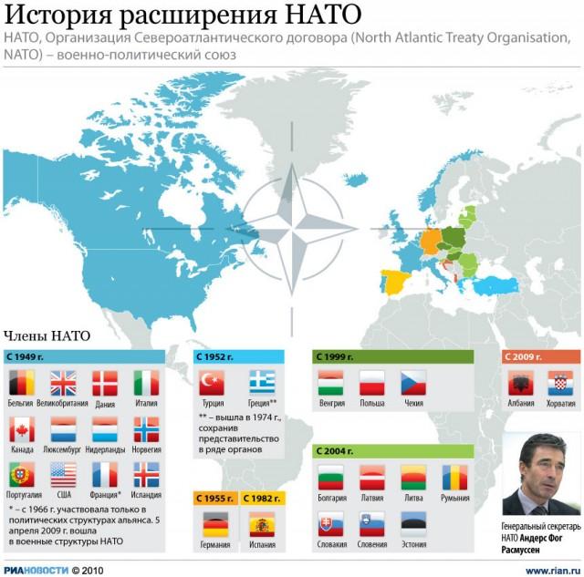 Расширение НАТО