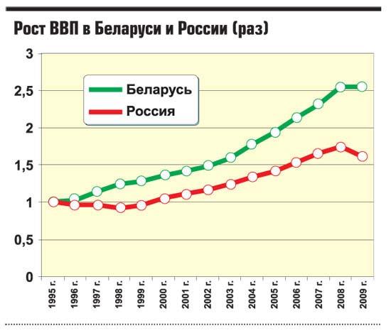 Рост ВВП Беларуси и России