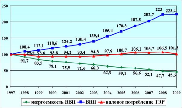 Энергоемкость экономики Беларуси
