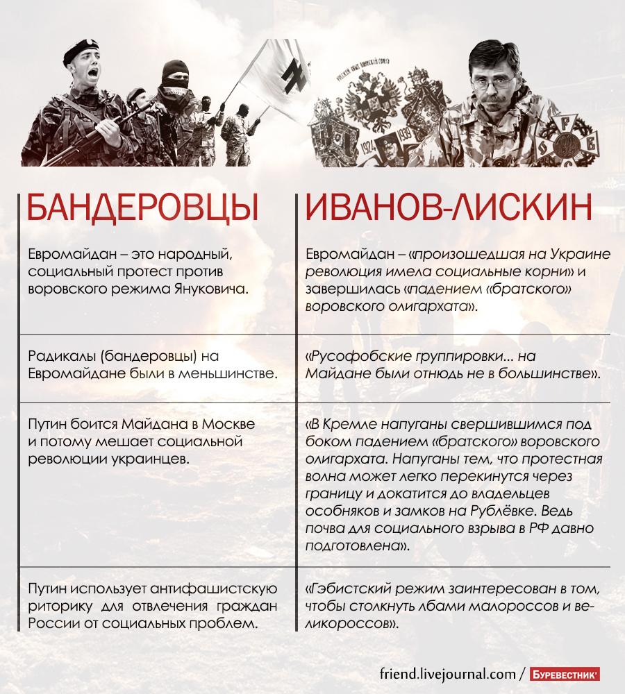 Майдан Иванов Лискин бандеровцы Стрелков