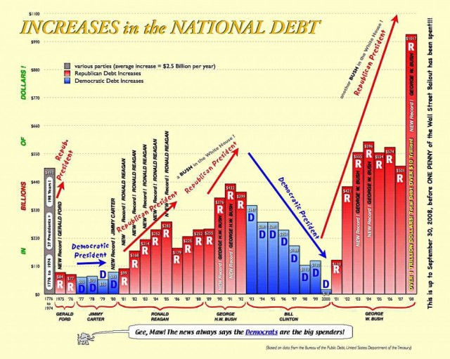 Increases in the national debt under different presidents from news junkie post