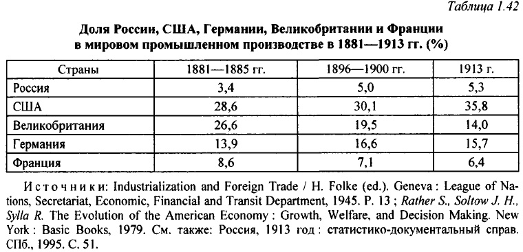 Бурный рост производства в России, наш новый самолёт и ожидаемый ответ Китая на