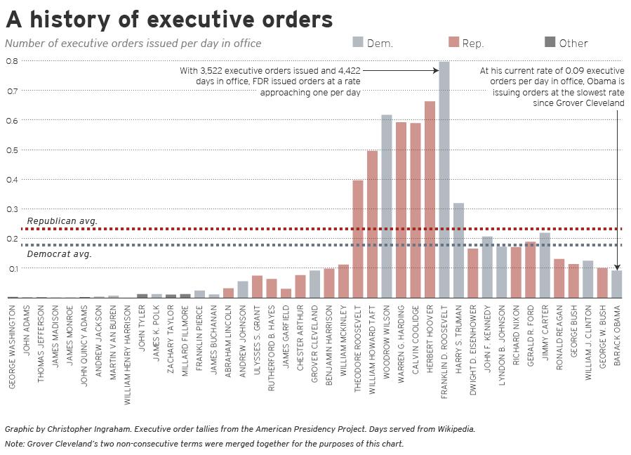 Executive Orders_chart