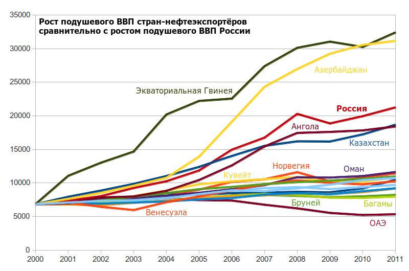 Попалось мне от пахиных друзей: Россия успешно догнала ЕC по ВВП per capita