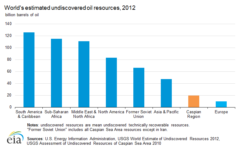 undiscovered_oil_resources