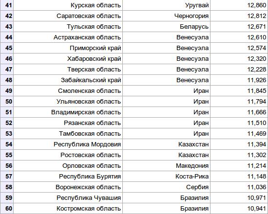 regions-41-60