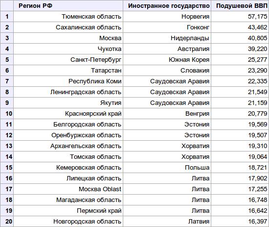 regions-1-20