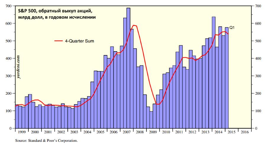 Момент Мински, или почему лопаются биржевые пузыри