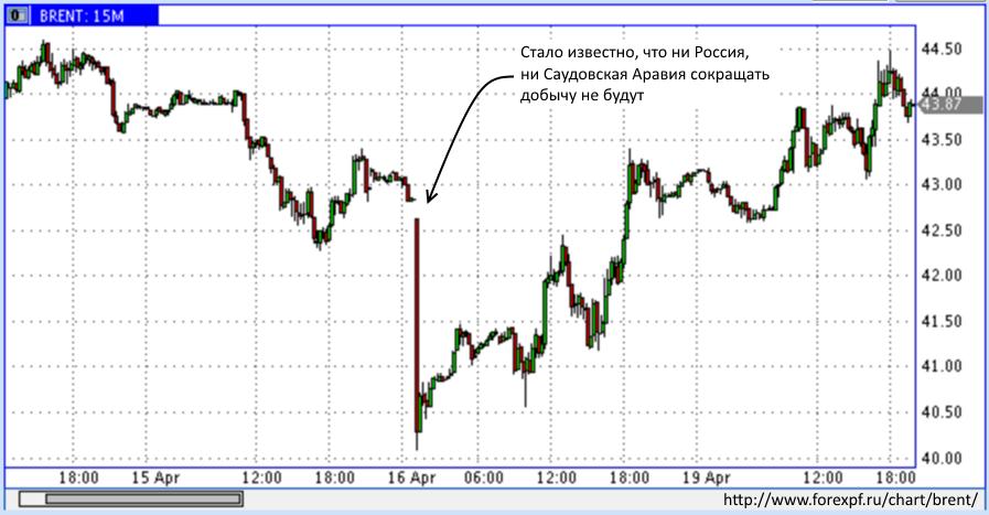 Почему не падают цены на нефть