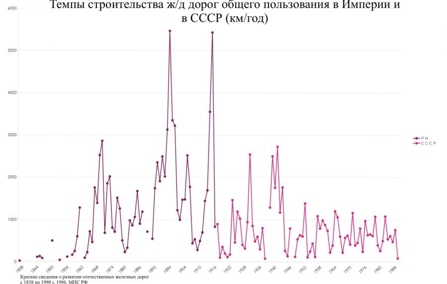 Николай II: можно ли было что-нибудь изменить?