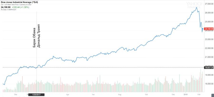 Обзор рынков: падает всё, но перспективы у всех разные