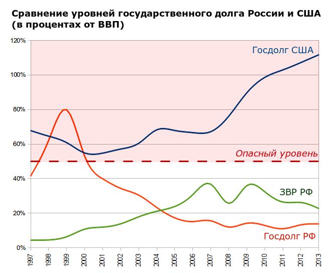 Gov_Debt_USA_Russa_97_13