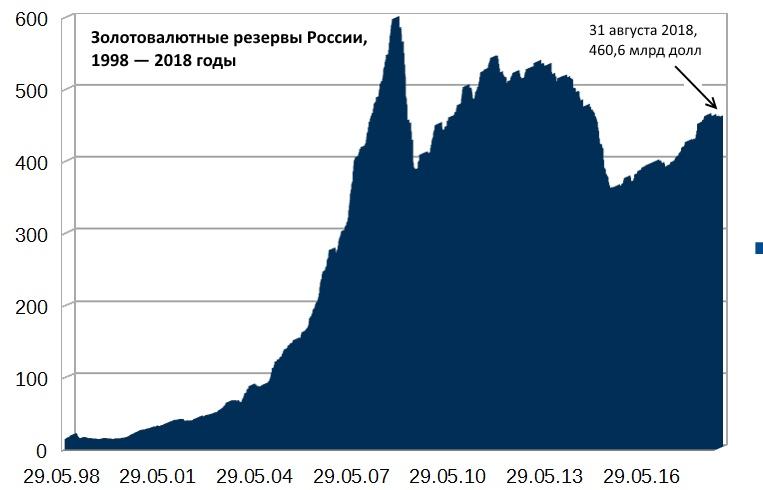 Мясоеды, юань против доллара и золотовалютные резервы России