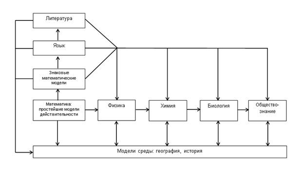 Схема усложнения моделей