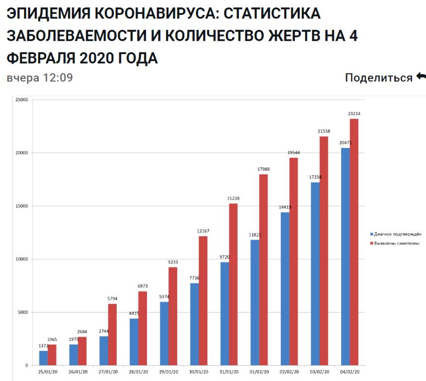 Убьет ли коронавирус Россию