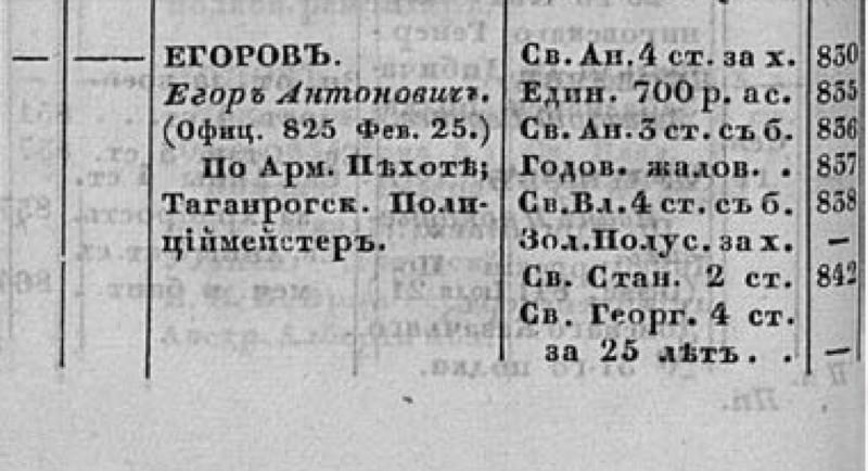 """Фрагмент страницы из """"Списка подполковникам по старшинству"""" на 1865 г."""