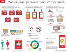 infografika-mobilnyie-privyichki-puteshestvennikov-preview