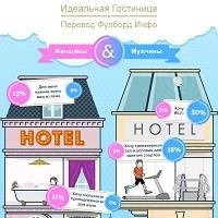infografika-skyscanner-opredelyaet-idealnuyu-gostinitsu-preview