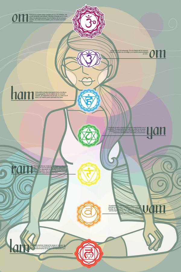 1 йога для корневой чакры (муладхары) фитнес