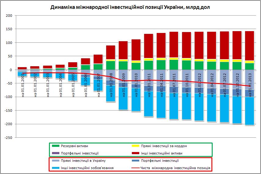 Динамика международной инвестиционной позиции Украины