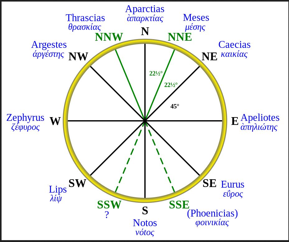 Роза ветров Аристотель.jpg