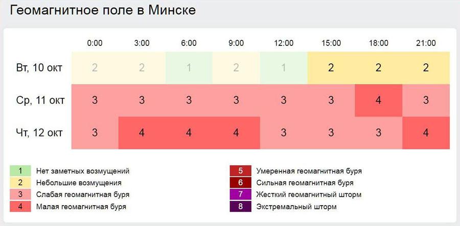 Геомагнитное  поле  в  Минске.JPG