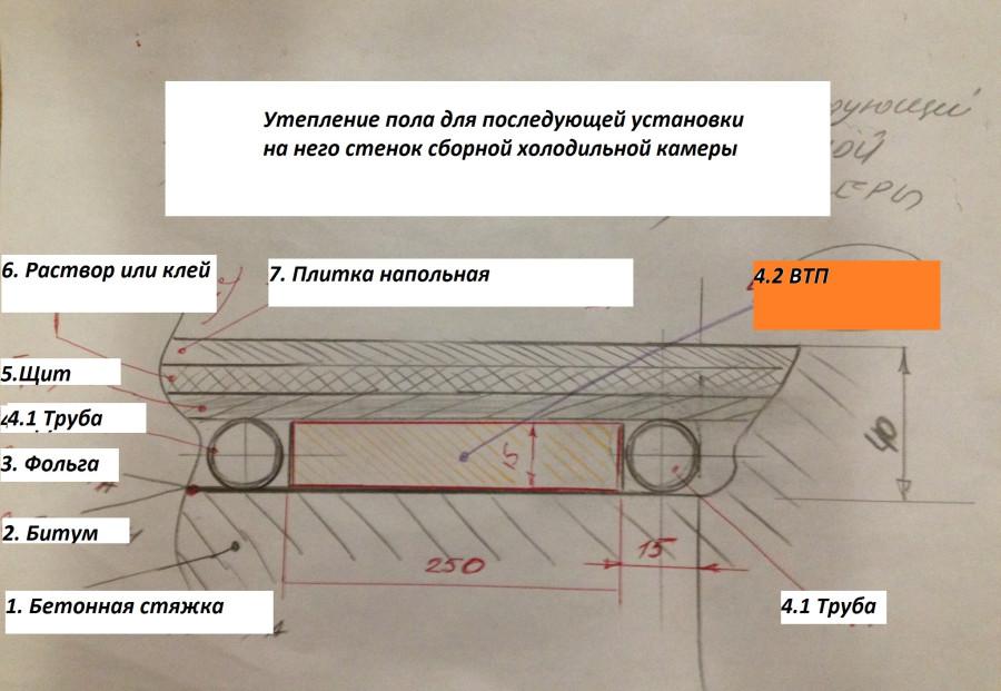 Сканер пол для ХОЛОД КАМЕРУ