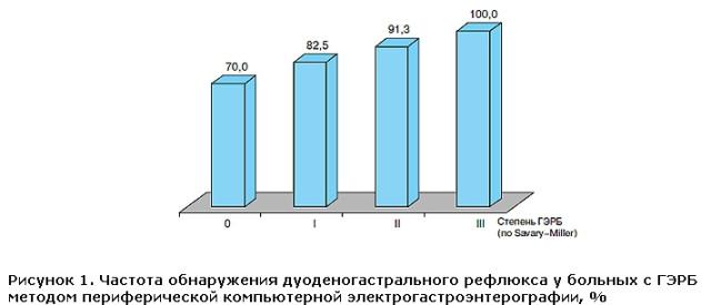 Частота обнаружения дуоденогастрального рефлюкса у больных с ГЭРБ методом периферической компьютерной электрогастроэнтерографии, %