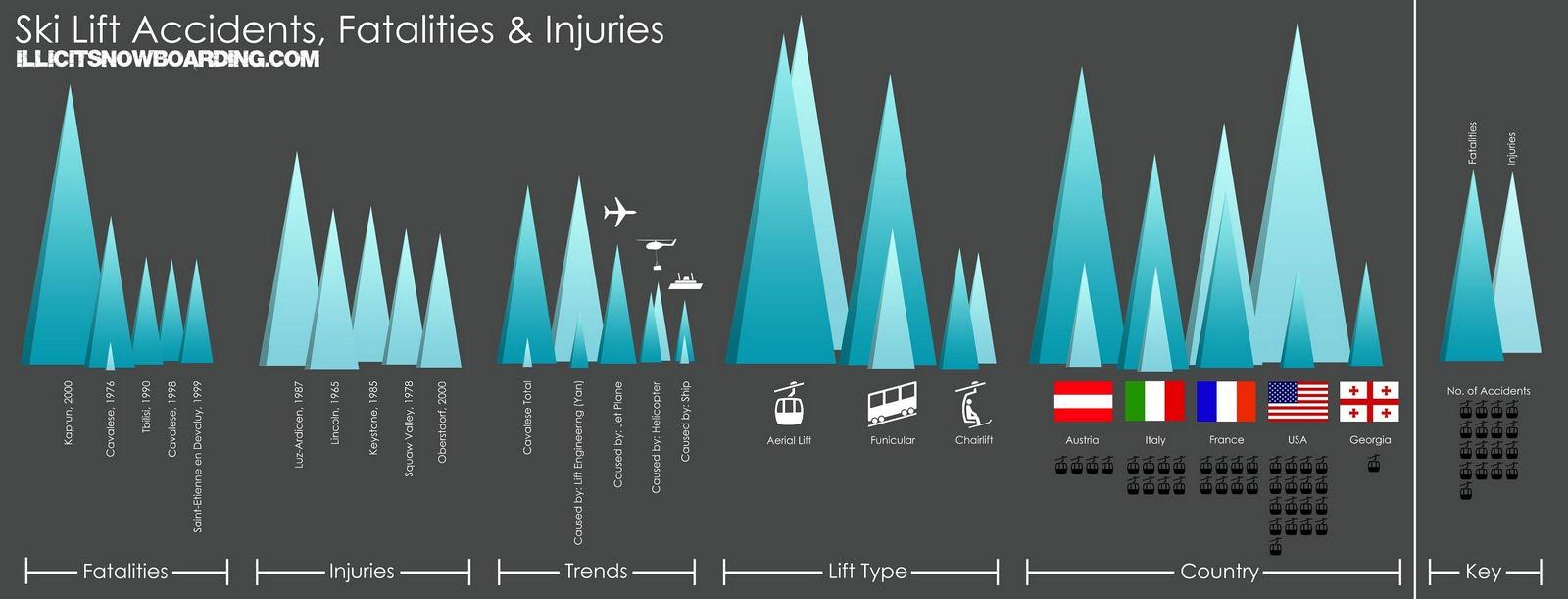 аварии на горнолыжных подъемниках