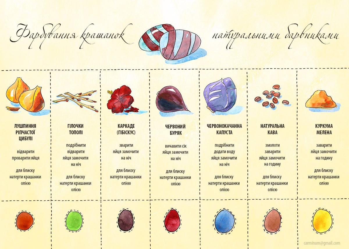 натуральна краска для пасхальных яиц