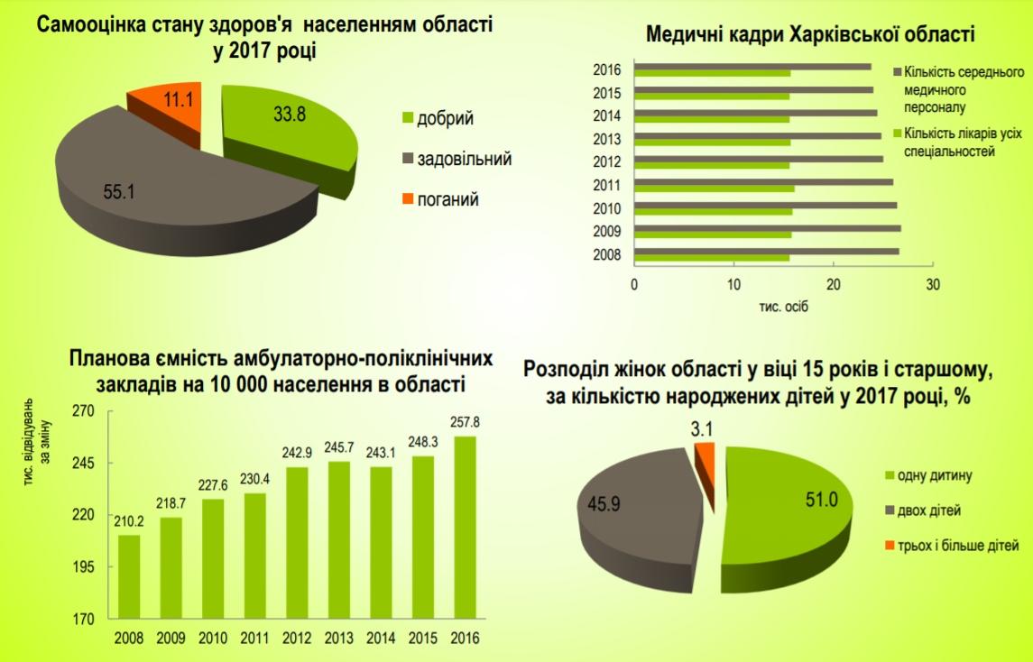 здоровье в Харьковской области