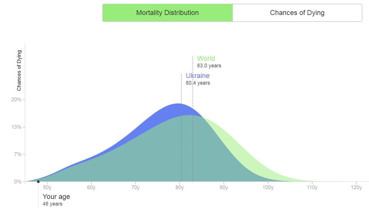 вероятность смерти