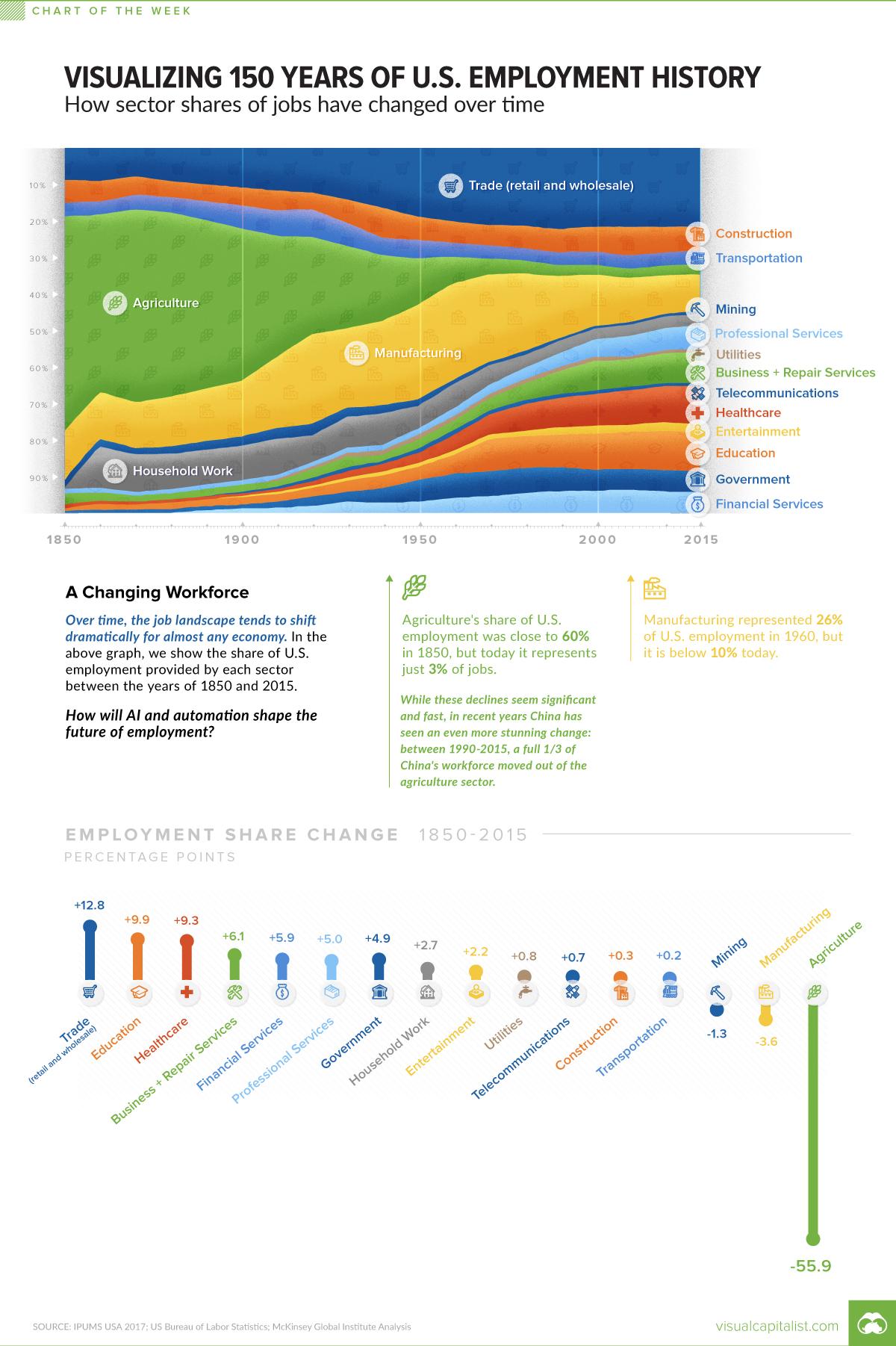 структура занятости в США за 150 лет