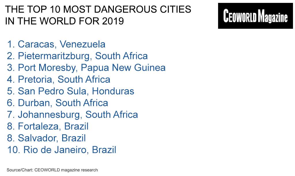 наиболее опасные города мира