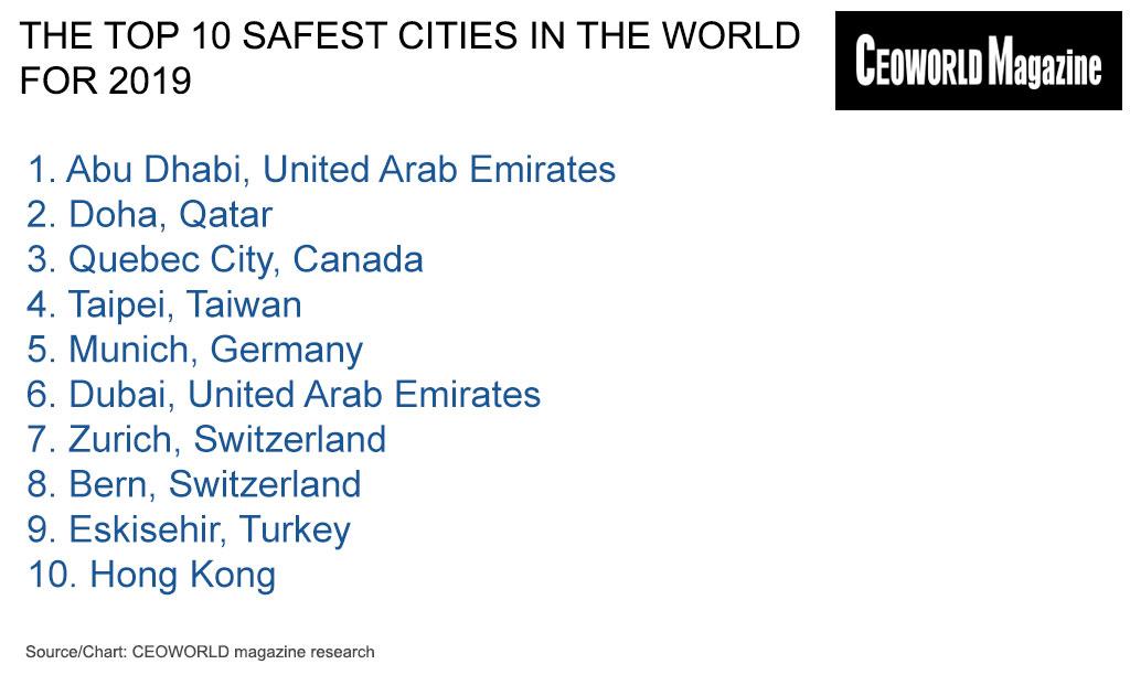 наиболее безопасные города мира