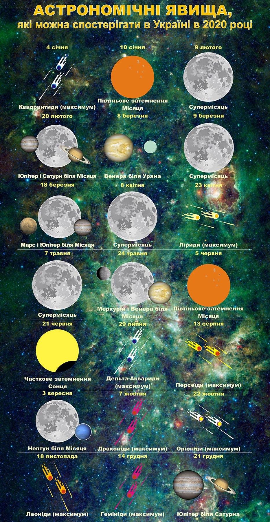 астрономічні явища в Україні 2020