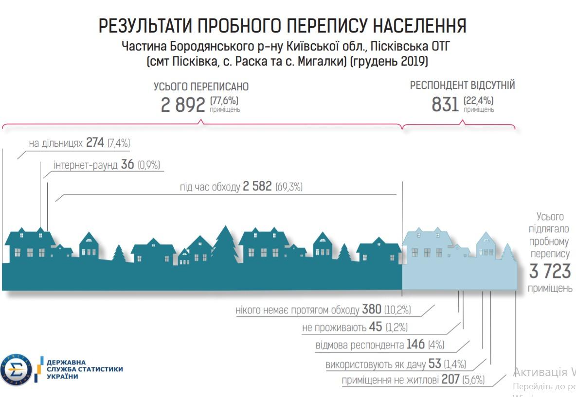 пробний перепис чисельності населення України 2020
