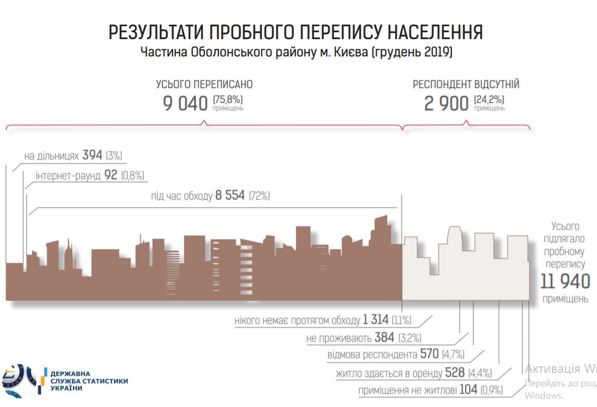 пробная перепись населения Украины 2020