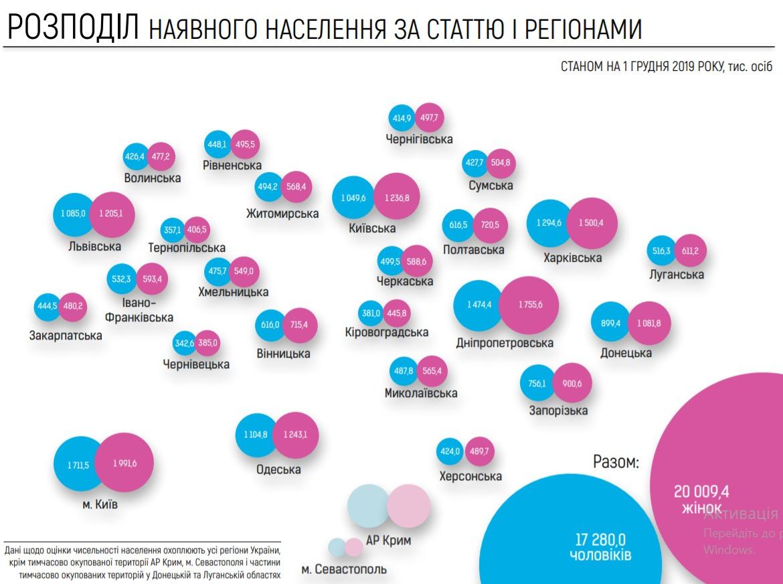 оценка населения Украины 2020