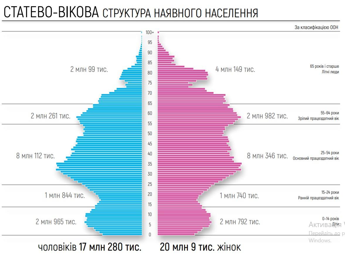 оцінка чисельності населення України 2020