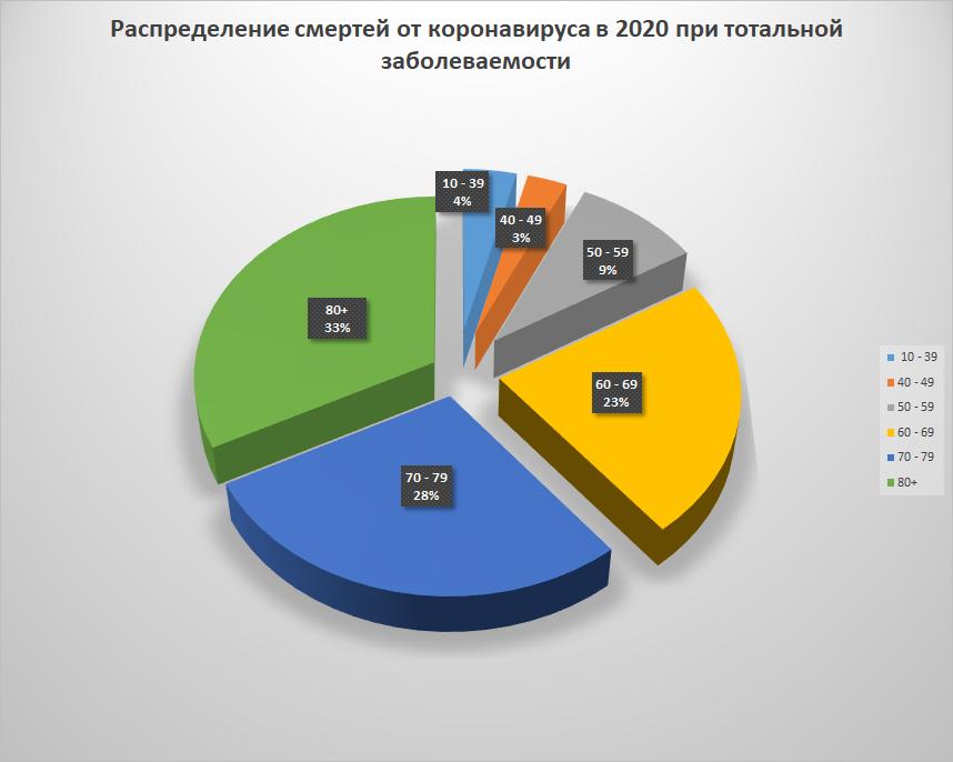 прогноз числа смертей от коронавируса в Украине