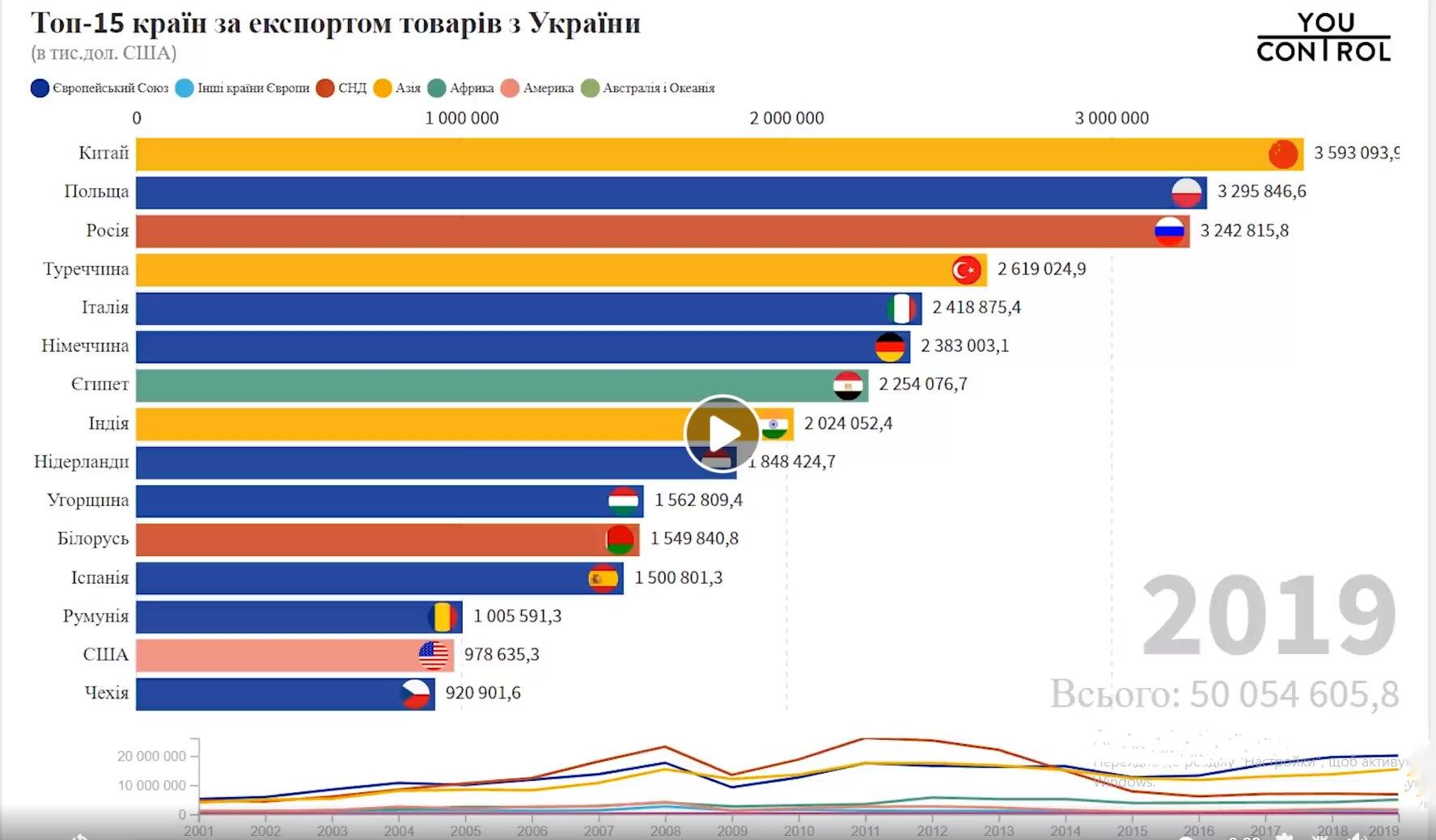 страны-партнеры по экспорту Украины