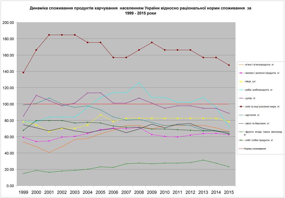 динаміка споживання населенням продуктів харчування відносно раціональної норми 1999 - 2015 роки